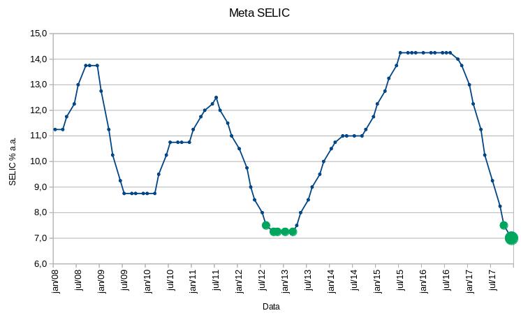 Meta Selic